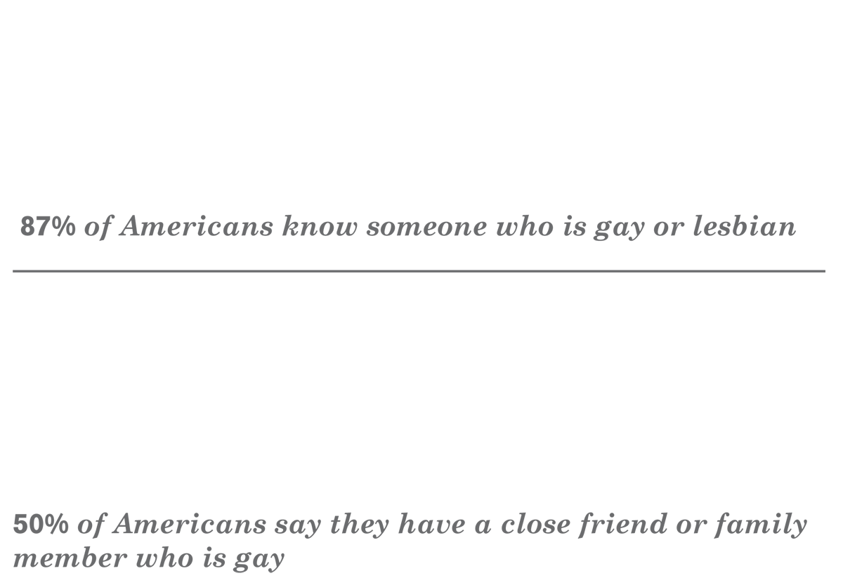 87% of Americans know someone who is gay or lesbian