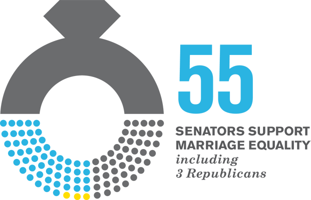 55 Senators Support Marriage Equality. Including 3 Republicans