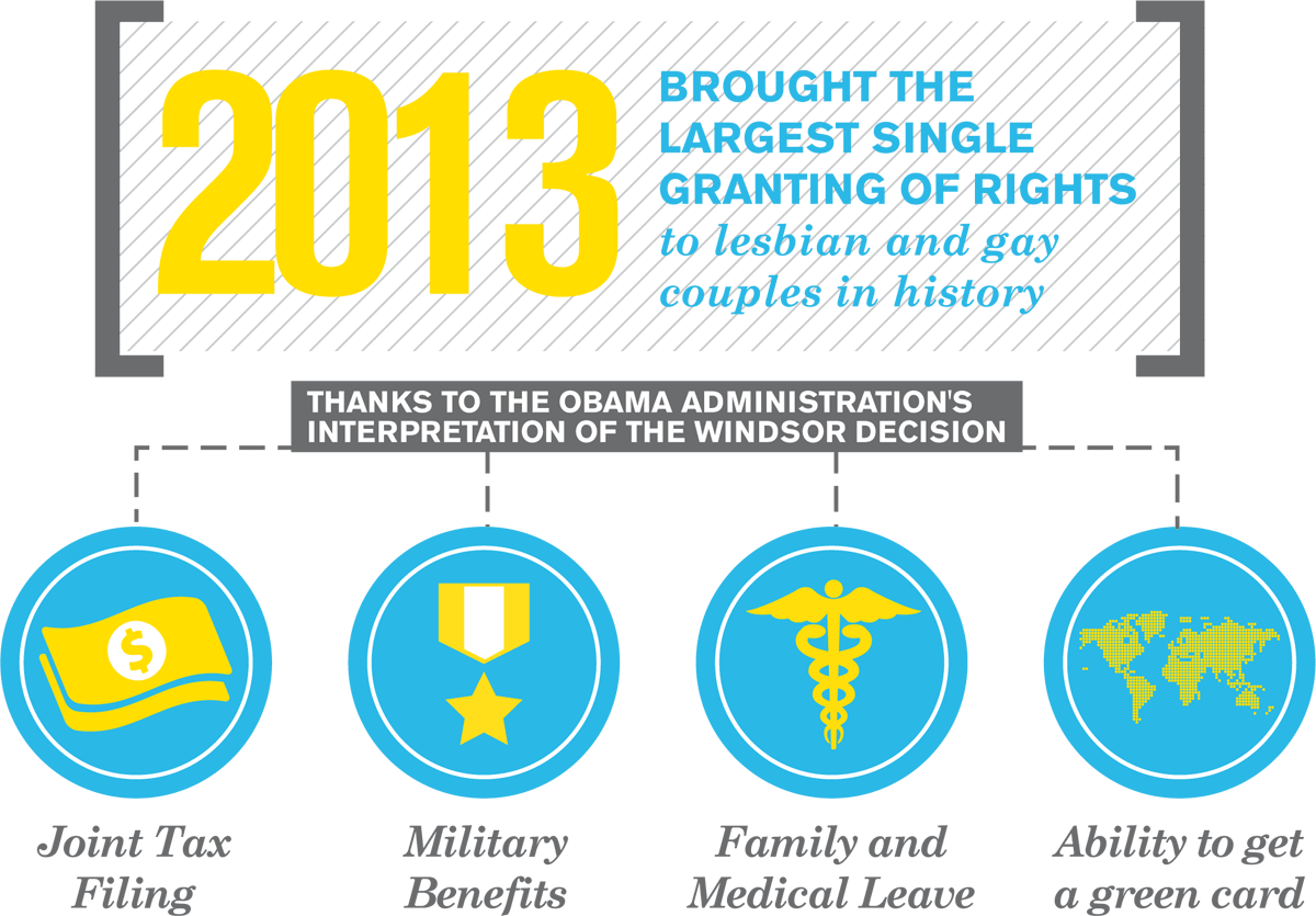 2013 Brought the Largest Single Granting of Rights to LGBT in history