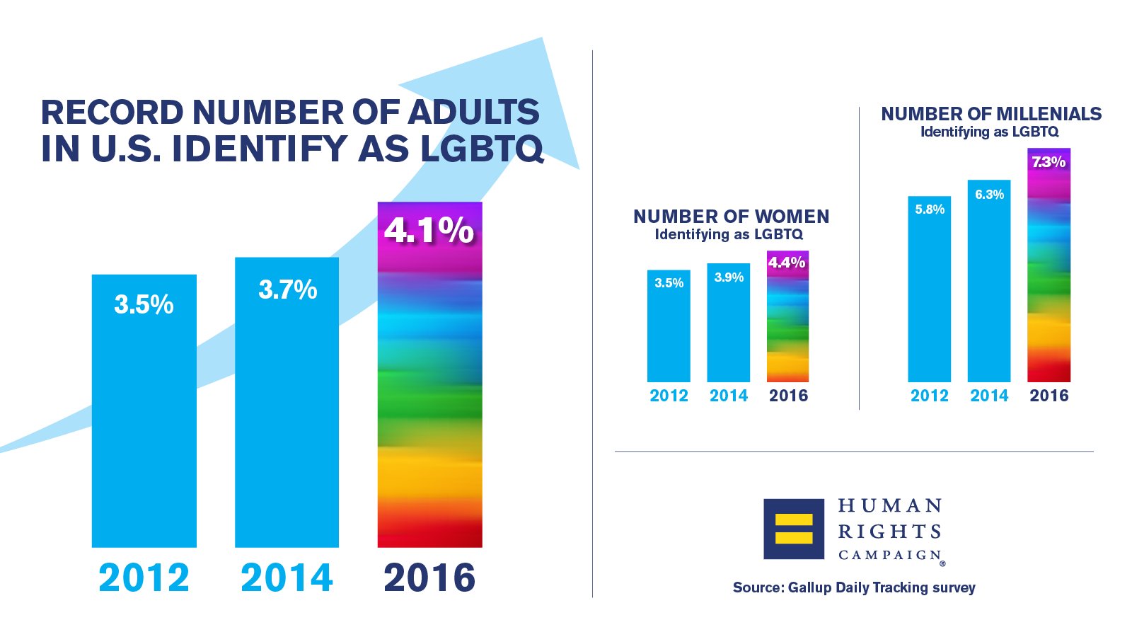 Gallup Survey Finds More Than 10 Million American Adults Identify as LGBTQ—Historic Increase