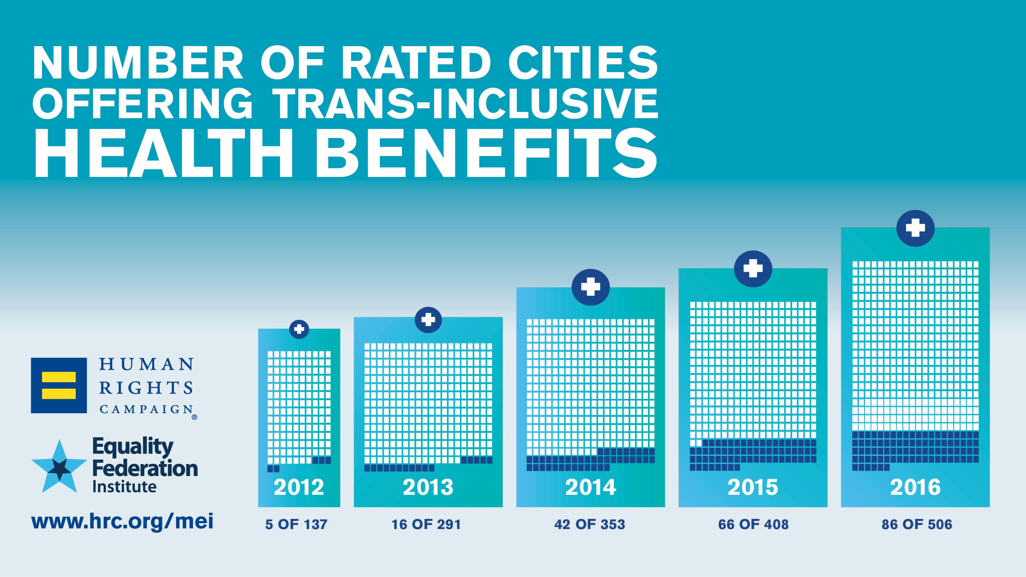 Municipal Equality Index Shows Noteworthy Progress on Transgender Equality