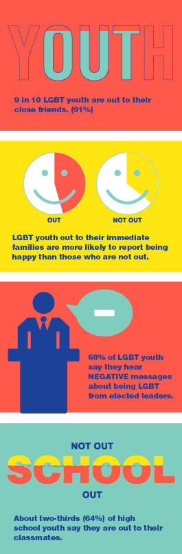 HRC; LGBT youth report