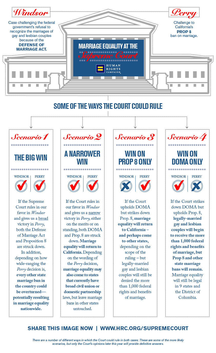 likely scenarios for marriage equality at the supreme court