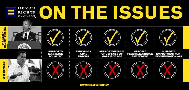 Obama; Romney; ENDA; Employment Non-Discrimination Act
