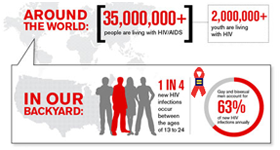 Find HIV testing resources and other HIV/AIDS info
