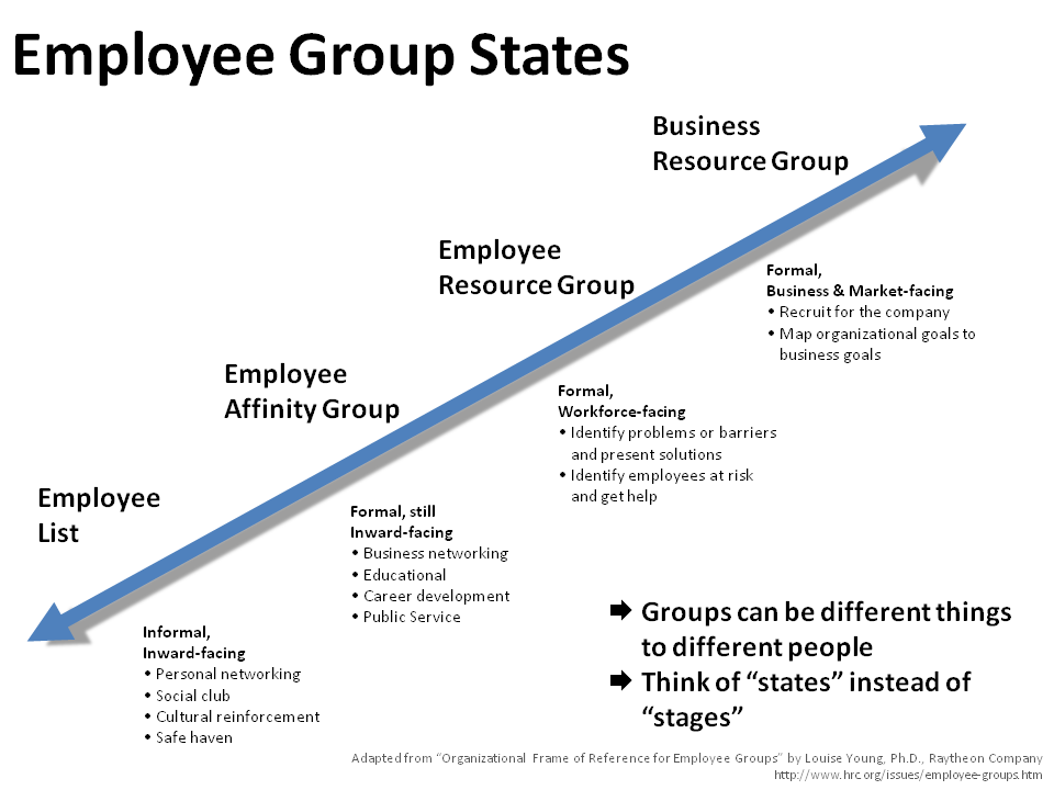 Employee Group Stats