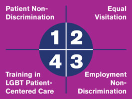 Healthcare Equality Index: Employment Non-Discrimination