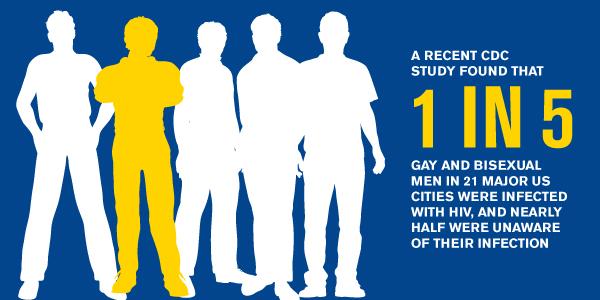 HIV/AIDS Statistics