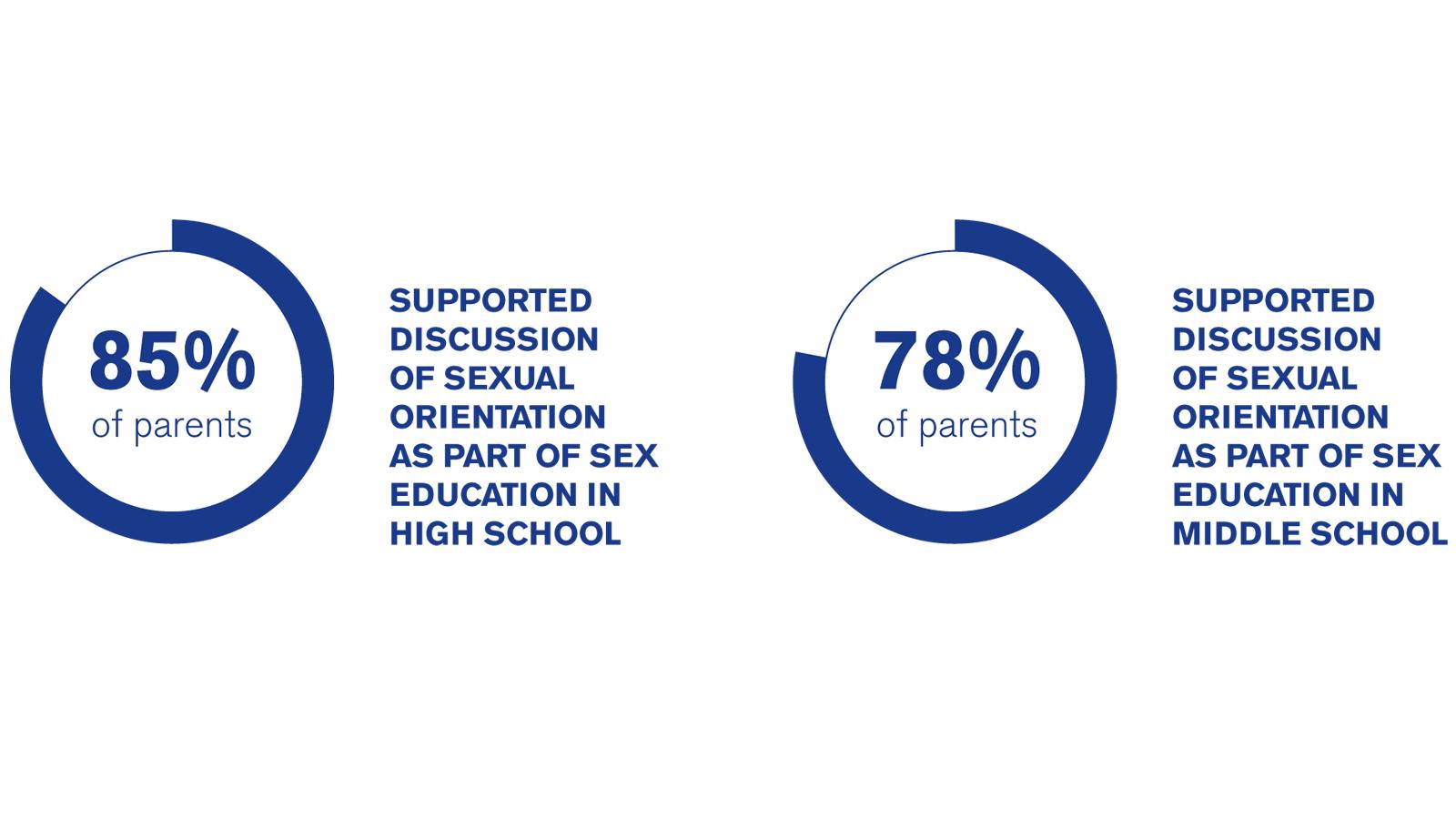 HRC sexual health brief; LGBTQ youth