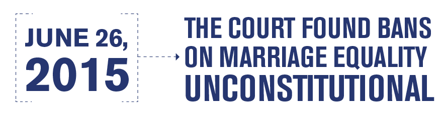 June 26, 2015, The Court Found Bans On Marriage Equality Unconstitutional