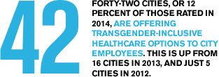 Forty-two cities, or 12 percent of those rated in 2014, are offering transgender-inclusive healthcare options to city employees. This is up from 16 cities in 2013, and just 5 cities in 2012.