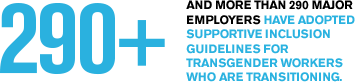 And more than 290 major employers have adopted supportive inclusion guidelines for transgender workers who are transitioning.