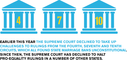 Earlier this year, the Supreme Court declined to take up challenges to rulings from the Fourth, Seventh and Tenth Circuits, which all found state marriage bans unconstitutional. Since then, the Supreme Court has declined to halt pro-equality rulings in a number of other states.