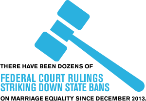 There have been dozens offederal court rulingsstriking down state bans on marriage equality since December 2013.