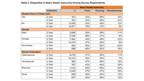 Disparities in Basic Needs Insecurity Among Survey Respondents