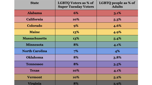 LGBTQ voter turnout, Super Tuesday