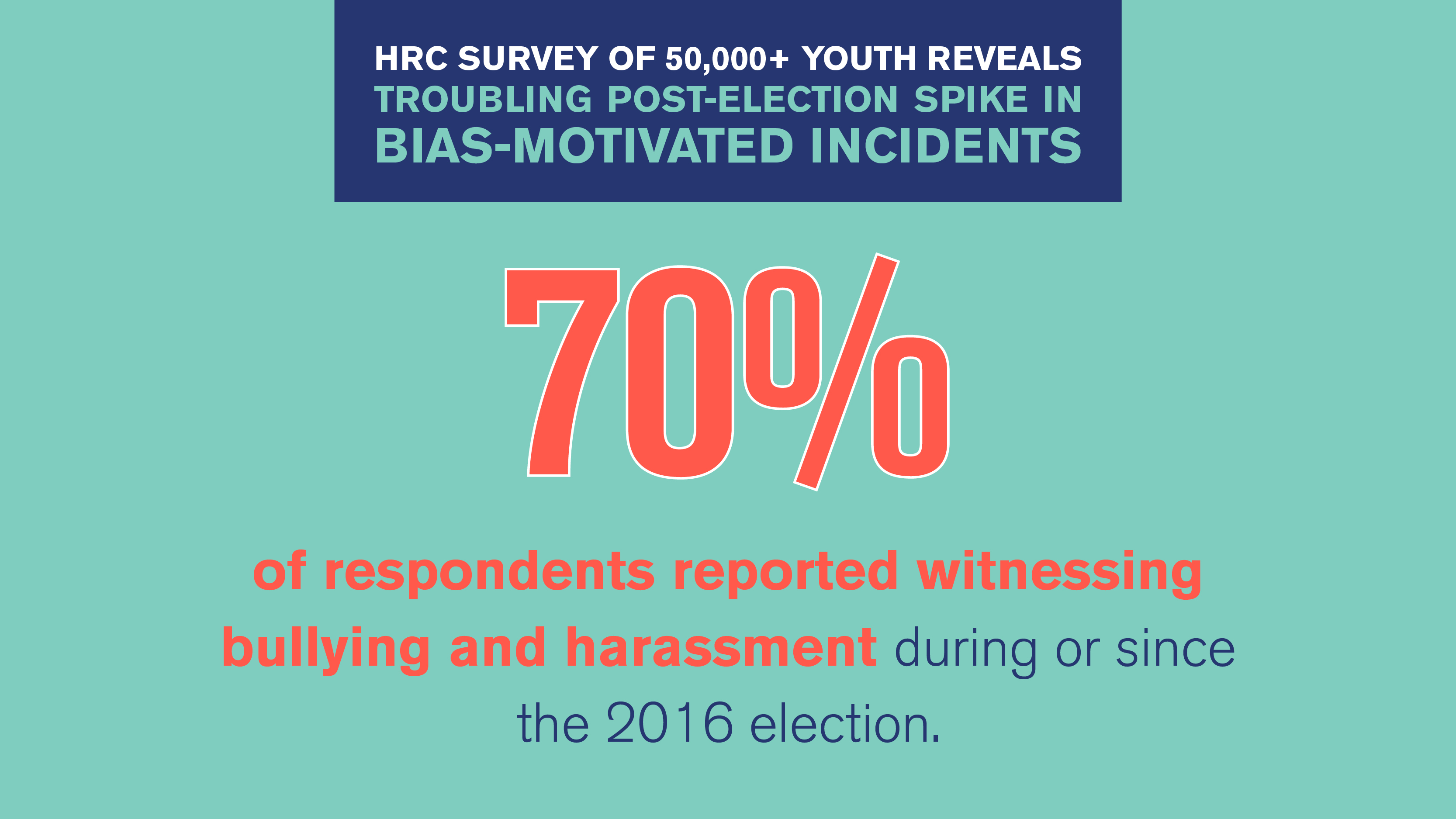 survey of 50,000+ youth reveals post-election spike in bullying