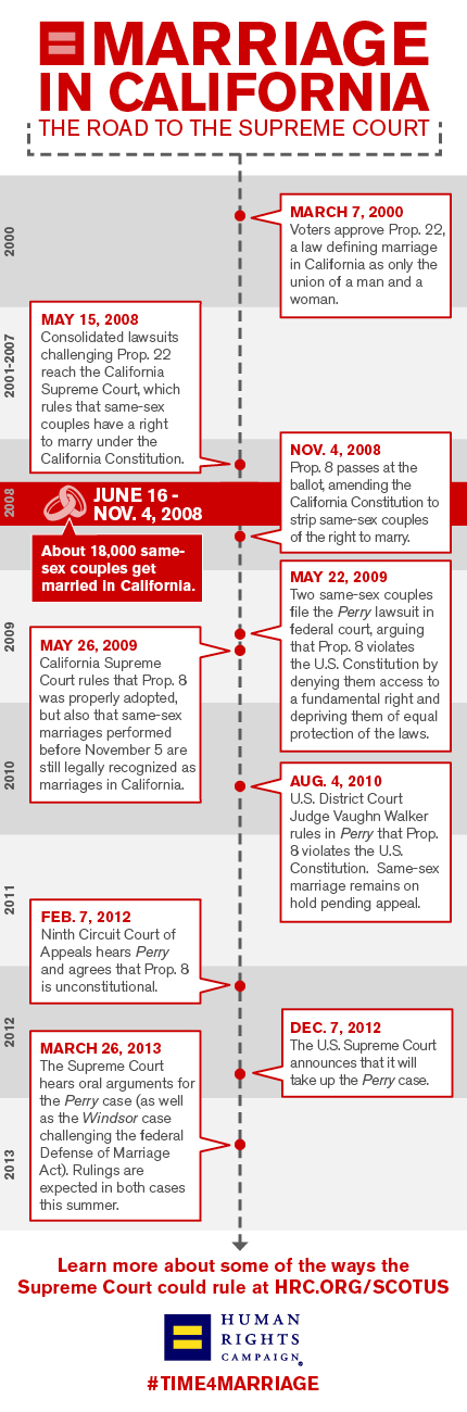 Prop 8 Timeline