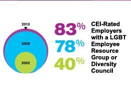 Percent Chart