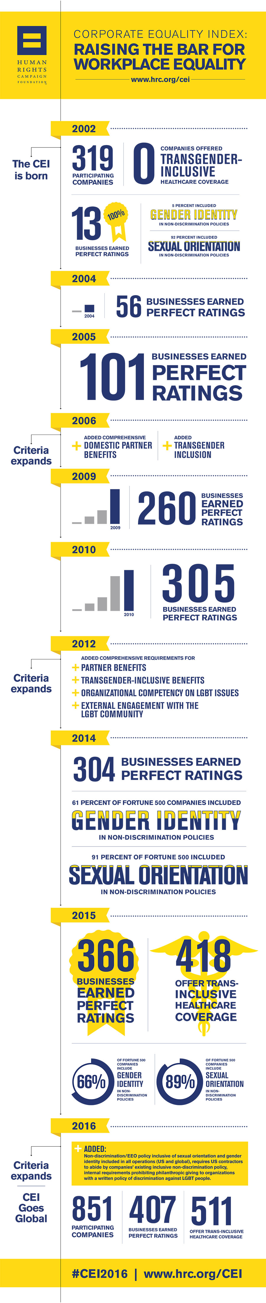 CEI; Corporate Equality Index