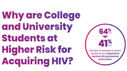 HIV 101: A Guide to HIV Prevention, Treatment and Care on College and University Campuses