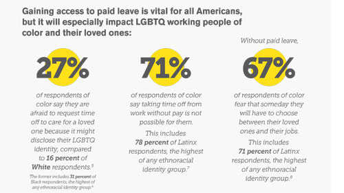 LGBTQ Workers of Color Need Paid Leave: Findings from the 2018 U.S. LGBTQ Paid Leave Survey