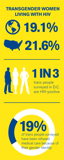 Hiv rates in transsexual individuals