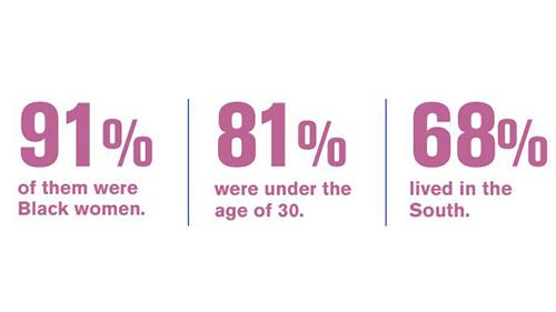 Trans Report Statistics