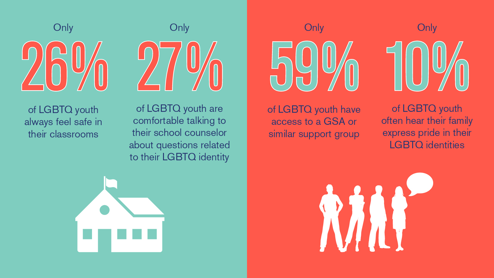 HRC Youth Survey; Time to THRIVE; LGBTQ youth
